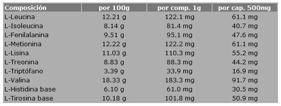 Composición Aminoácidos esenciales Nutrisport